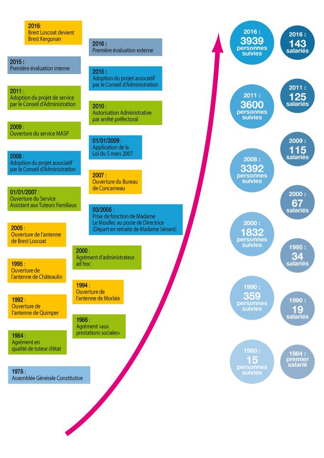 Schéma Evolution de l'ATP de 2016